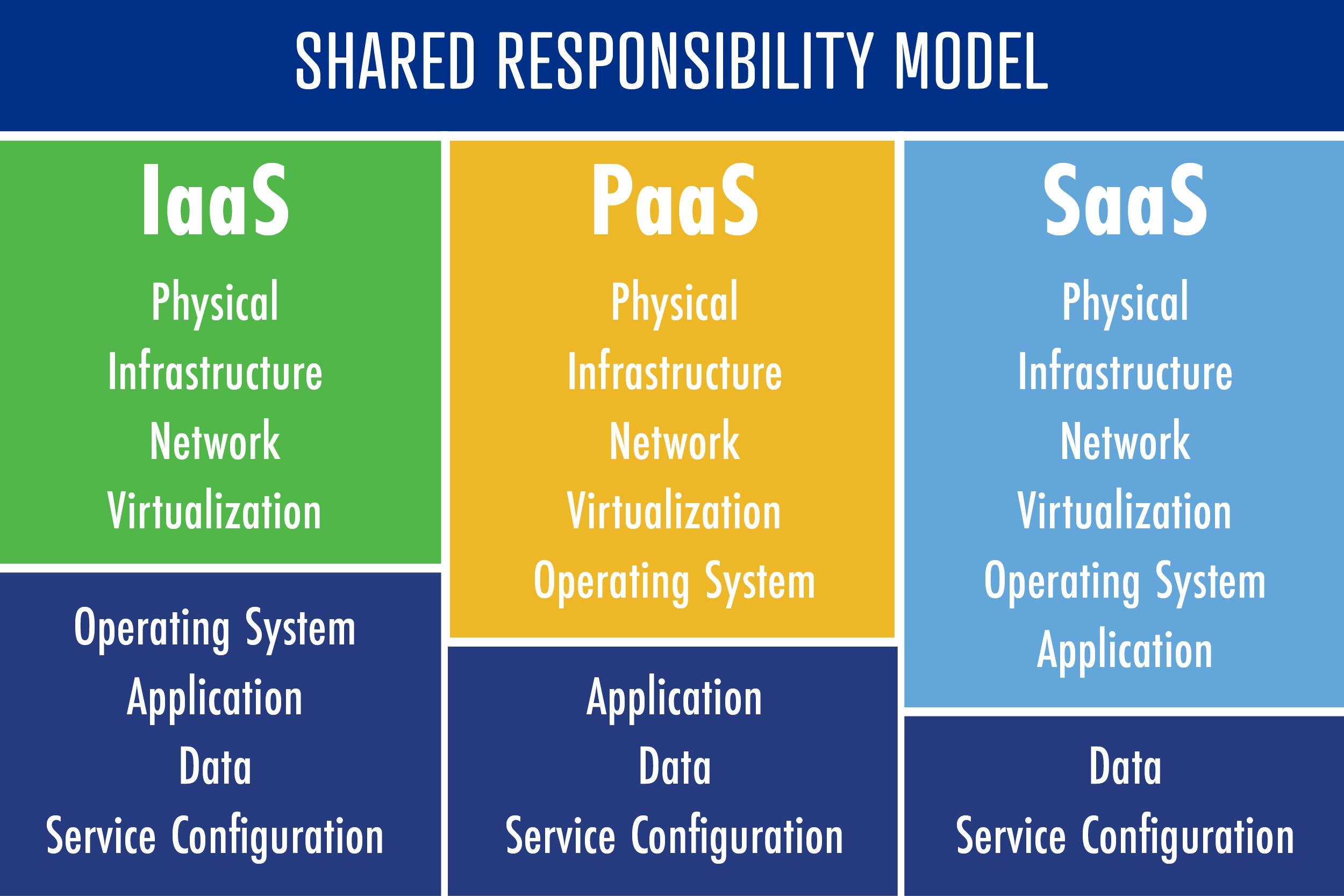 E21-006_Shared-Responsibility