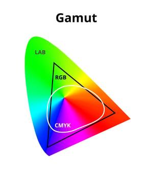 GamutLab