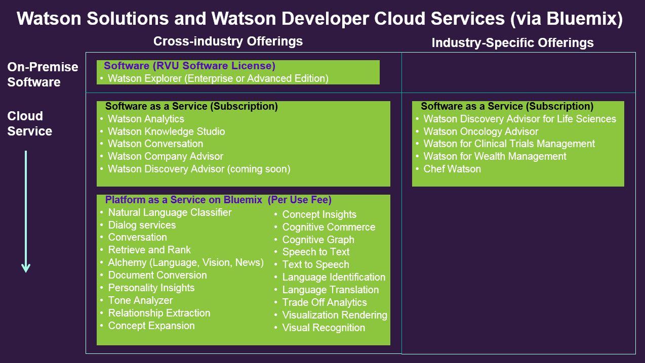 WatsonOfferings.jpg