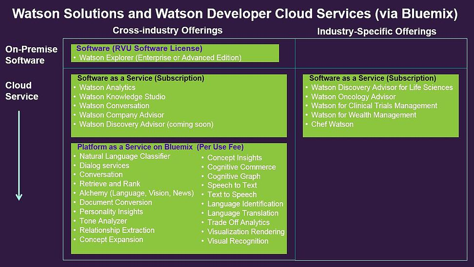 WatsonOfferings.jpg