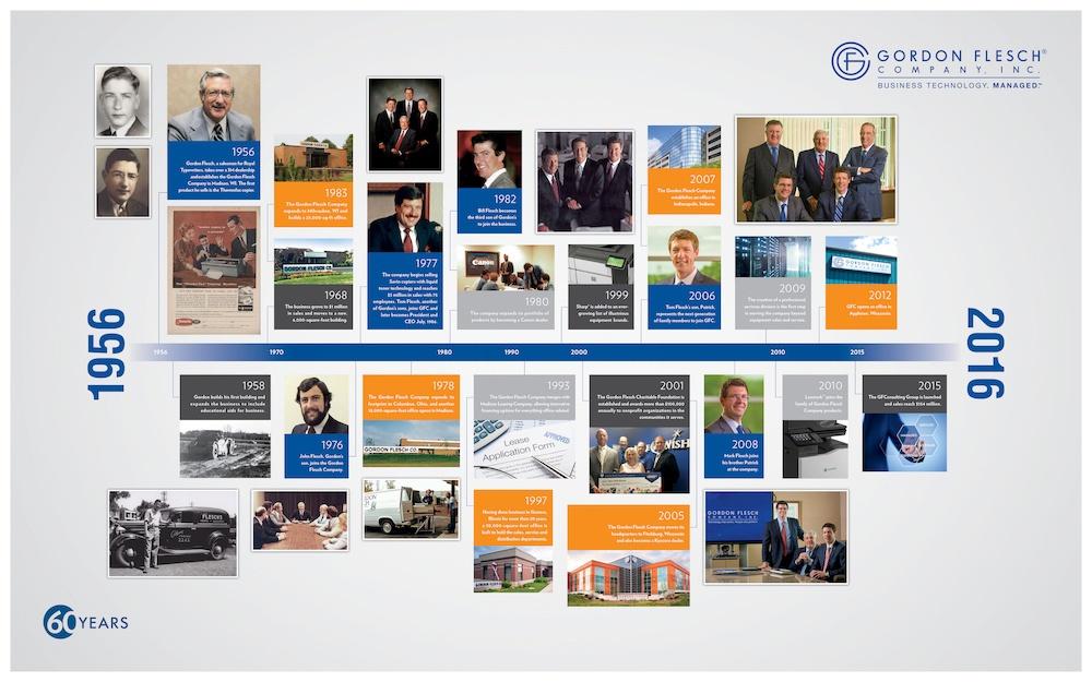 GFC-corporate-timeline.jpg