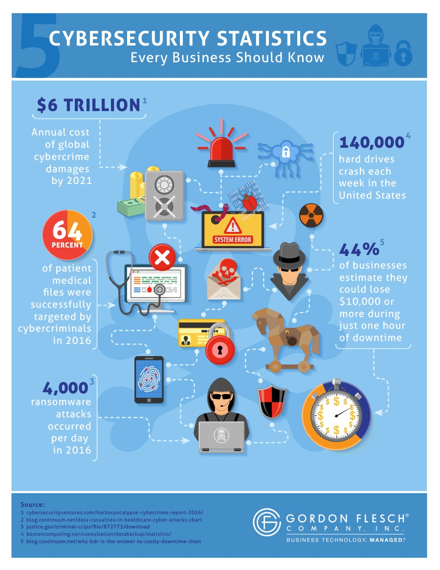 cybersecurity_stats_infographic-GFC.jpg